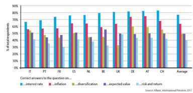 projectm graph showing european financial literacy results